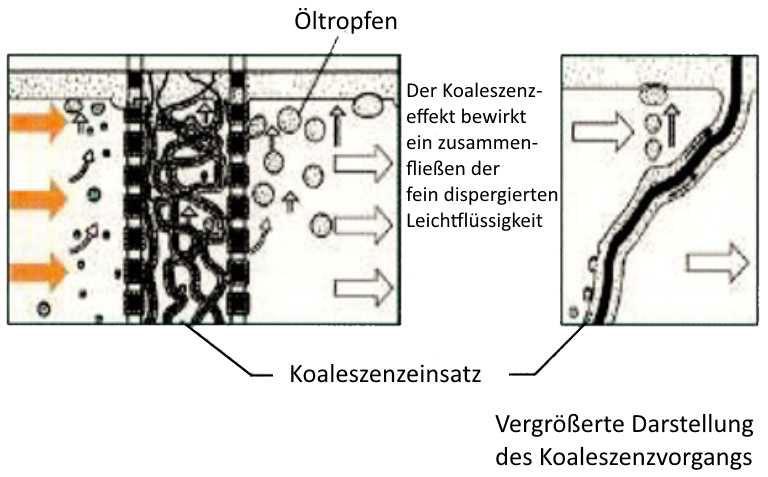 Funktion eines Koaleszenzabscheiders